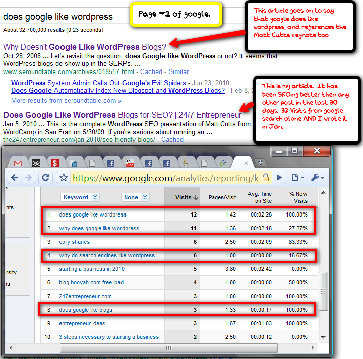 google loves wordpress 10 Reasons why you should switch to Wordpress.org